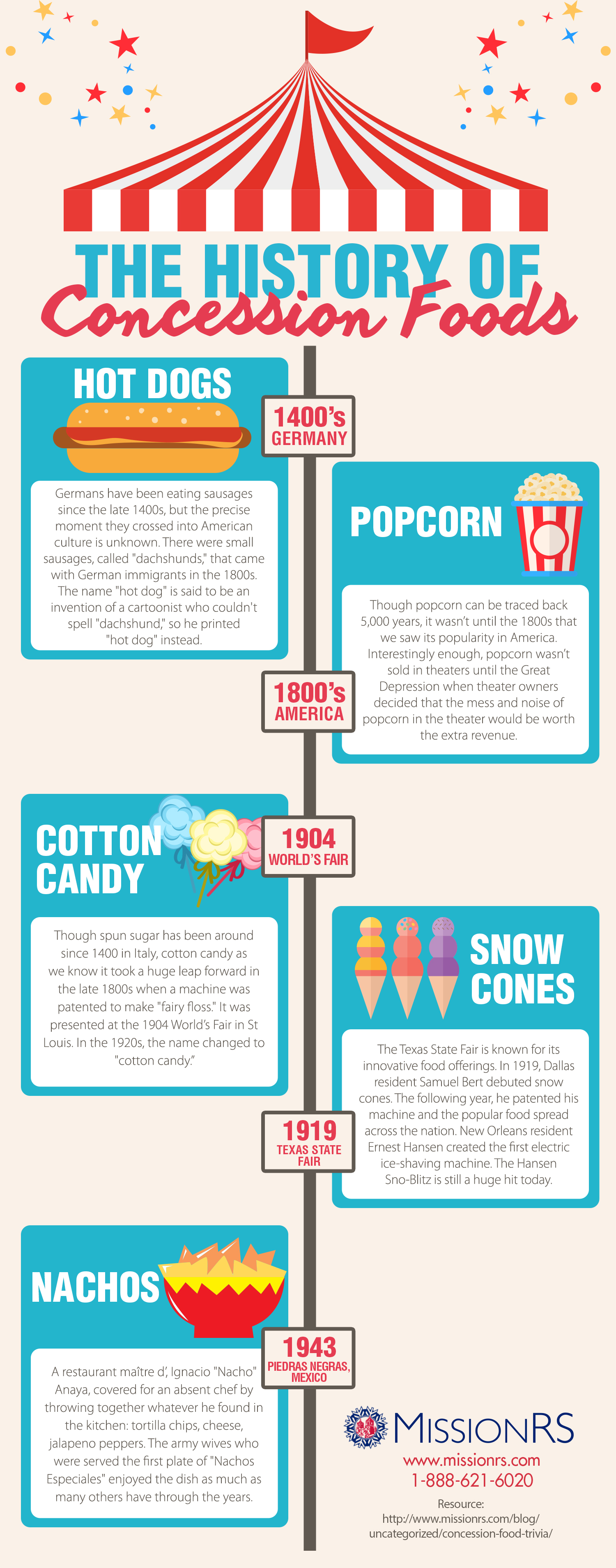 history of popcorn, hot dogs, cotton candy, snow cones and nachos