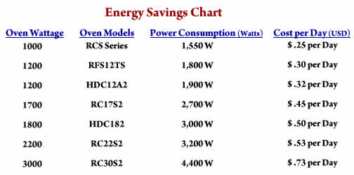 Parameters Are 10 Kwh In Energy Costs 100 Cook Cycles Per Day 60 Seconds Typical Time