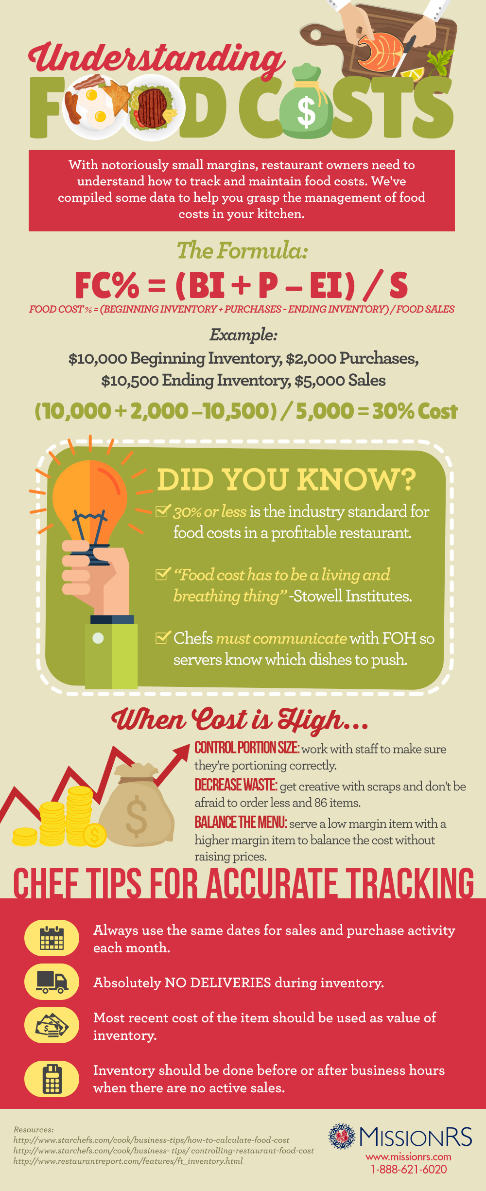 Understanding food costs infographic